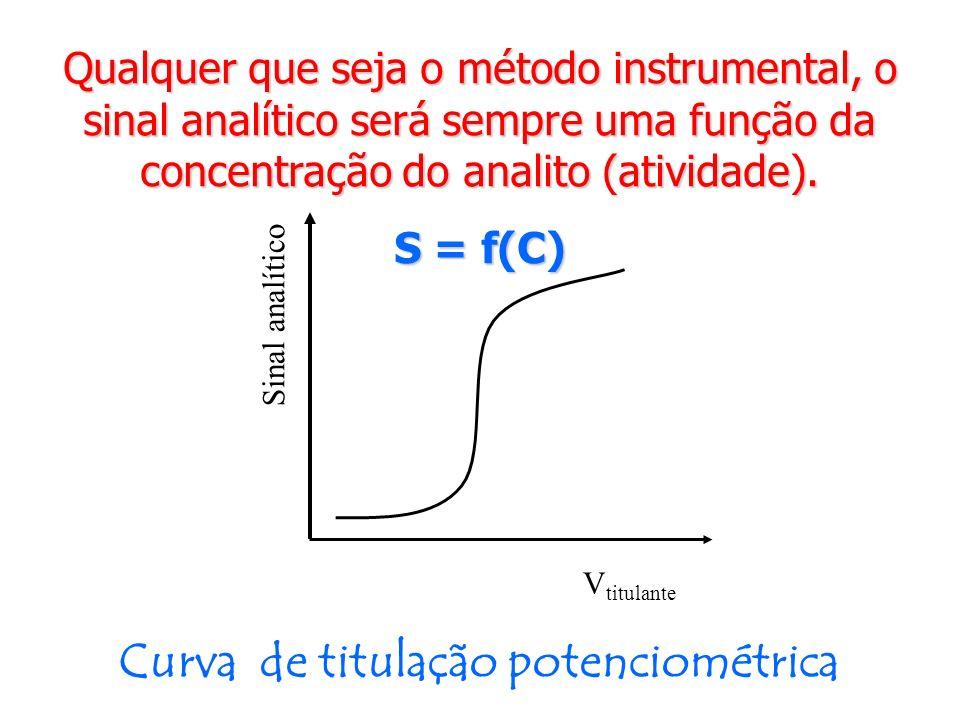 Qualquer que seja o método instrumental, o sinal analítico será sempre uma função da concentração do analito (atividade). S = f(C) V titulante Sinal a
