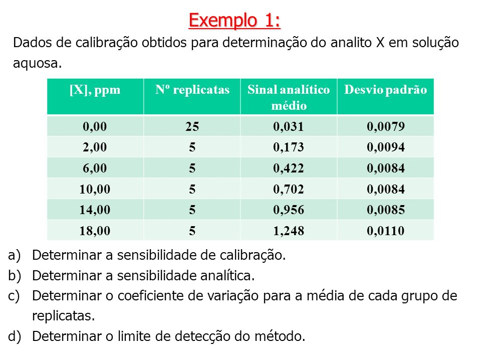 Dados de calibração obtidos para determinação do analito X em solução aquosa. Exemplo 1: [X], ppmNº replicatasSinal analítico médio Desvio padrão 0,00