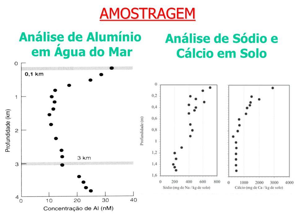 AMOSTRAGEM Análise de Alumínio em Água do Mar Análise de Sódio e Cálcio em Solo