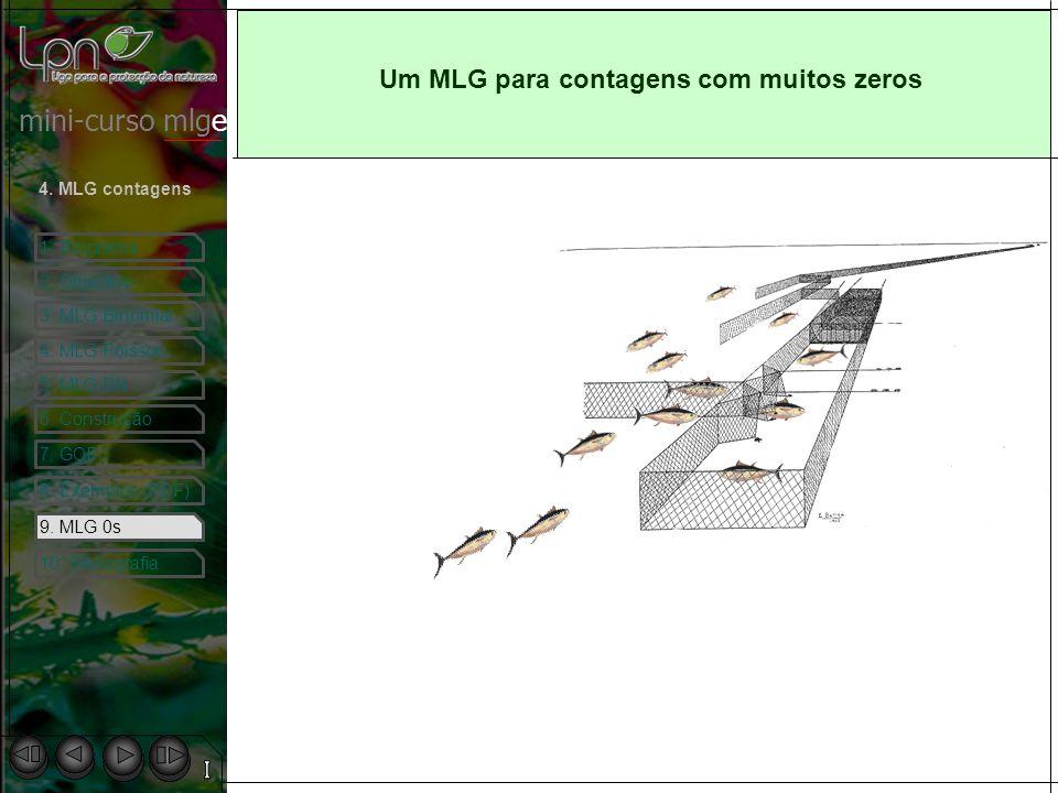 mini-curso mlge 1. Programa 2. Objectivo 4. MLG contagens 3. MLG Binomial 4. MLG Poisson 5. MLG BN 6. Construção 7. GOF 8. Exemplos (PDF) 9. MLG 0s 10