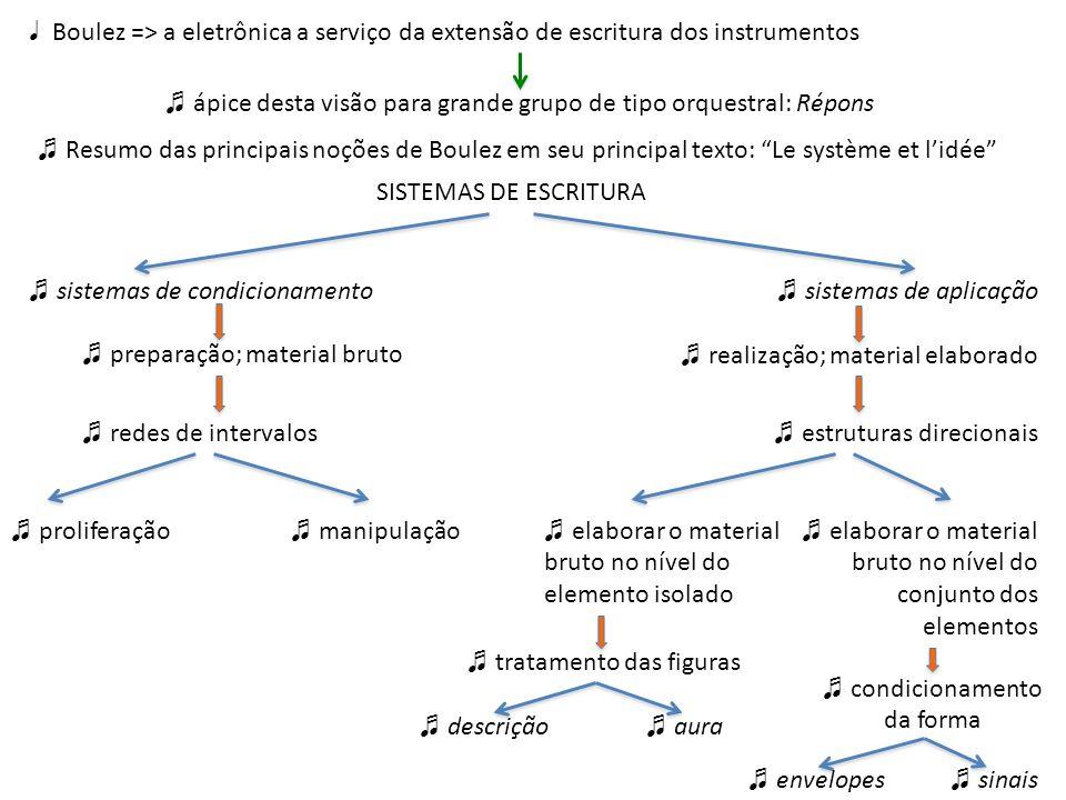 Boulez => a eletrônica a serviço da extensão de escritura dos instrumentos ápice desta visão para grande grupo de tipo orquestral: Répons Resumo das p