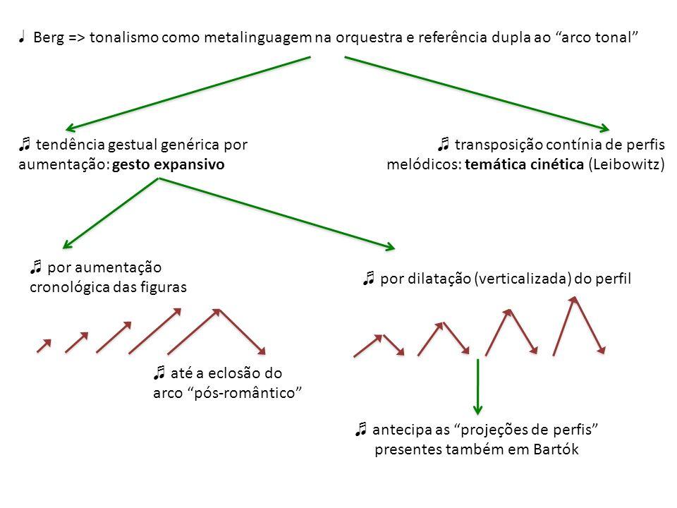 rigor estrutural não-ortodoxo não-ortodoxia serial: séries derivadas pré-serialismo rítmico: pregnância das figuras rítmicas = monorritmias (Wozzeck, Kammerkonzert, Lulu) preferência por estruturas simétricas (Spiegelbild) e por vezes por estruturas harmônicas simétricas fetichismo da nomerologia (Boulez) periodicidades em aceleração (finais dos Atos de Wozzeck): antecipa fenômenos de adaptação dinâmica em Boulez tonalismo entre metalinguagem e paródia conseqüência do gesto expansivo na escritura orquestral: orquestra como expansividade tímbrica