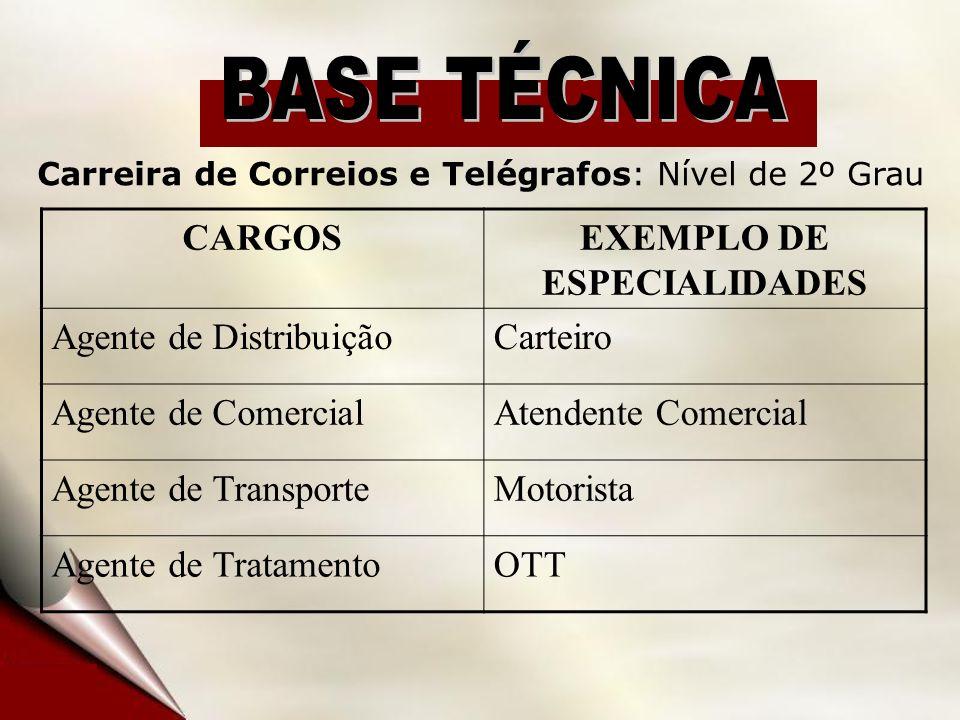CARGOSEXEMPLO DE ESPECIALIDADES Agente de DistribuiçãoCarteiro Agente de ComercialAtendente Comercial Agente de TransporteMotorista Agente de TratamentoOTT Carreira de Correios e Telégrafos: Nível de 2º Grau