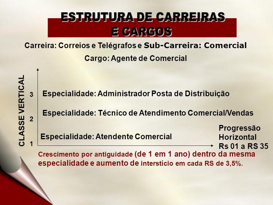 Carreira: Correios e Telégrafos e Sub-Carreira: Comercial Cargo: Agente de Comercial CLASSE VERTICAL 321321 Especialidade: Atendente Comercial Progres