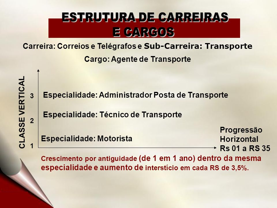 Carreira: Correios e Telégrafos e Sub-Carreira: Transporte Cargo: Agente de Transporte CLASSE VERTICAL 321321 Especialidade: Motorista Progressão Hori
