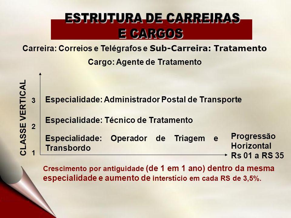 Carreira: Correios e Telégrafos e Sub-Carreira: Tratamento Cargo: Agente de Tratamento CLASSE VERTICAL 321321 Crescimento por antiguidade (de 1 em 1 a