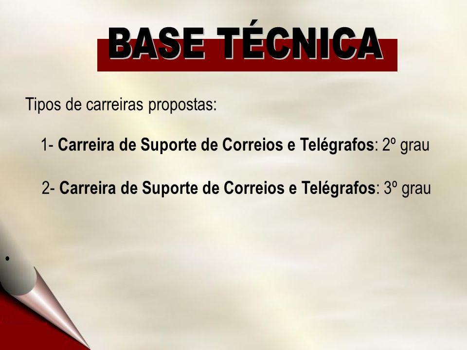 Tipos de carreiras propostas: 1- Carreira de Suporte de Correios e Telégrafos : 2º grau 2- Carreira de Suporte de Correios e Telégrafos : 3º grau