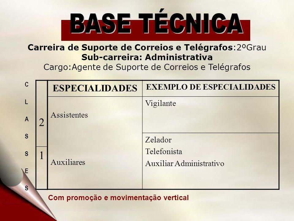 ESPECIALIDADES EXEMPLO DE ESPECIALIDADES Assistentes Auxiliares Vigilante Zelador Telefonista Auxiliar Administrativo Carreira de Suporte de Correios