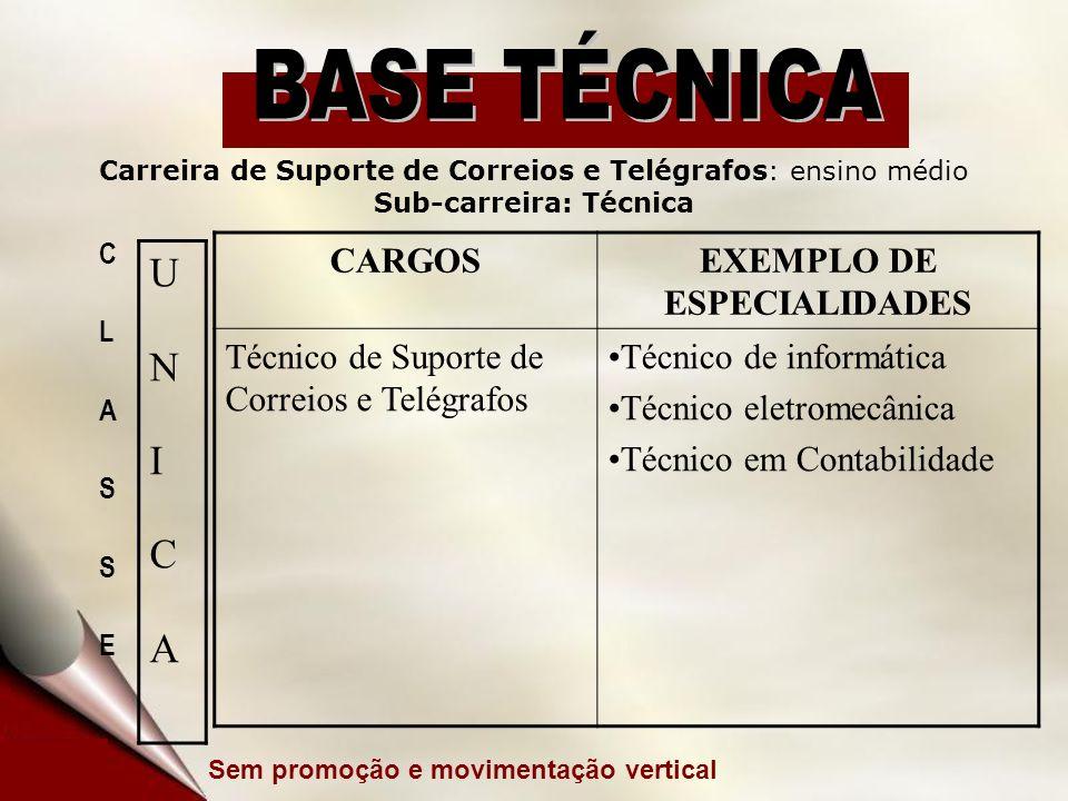 CARGOSEXEMPLO DE ESPECIALIDADES Técnico de Suporte de Correios e Telégrafos Técnico de informática Técnico eletromecânica Técnico em Contabilidade Car