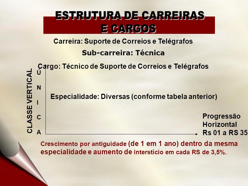 Carreira: Suporte de Correios e Telégrafos Sub-carreira: Técnica Cargo: Técnico de Suporte de Correios e Telégrafos CLASSE VERTICAL ÚNICAÚNICA Especia