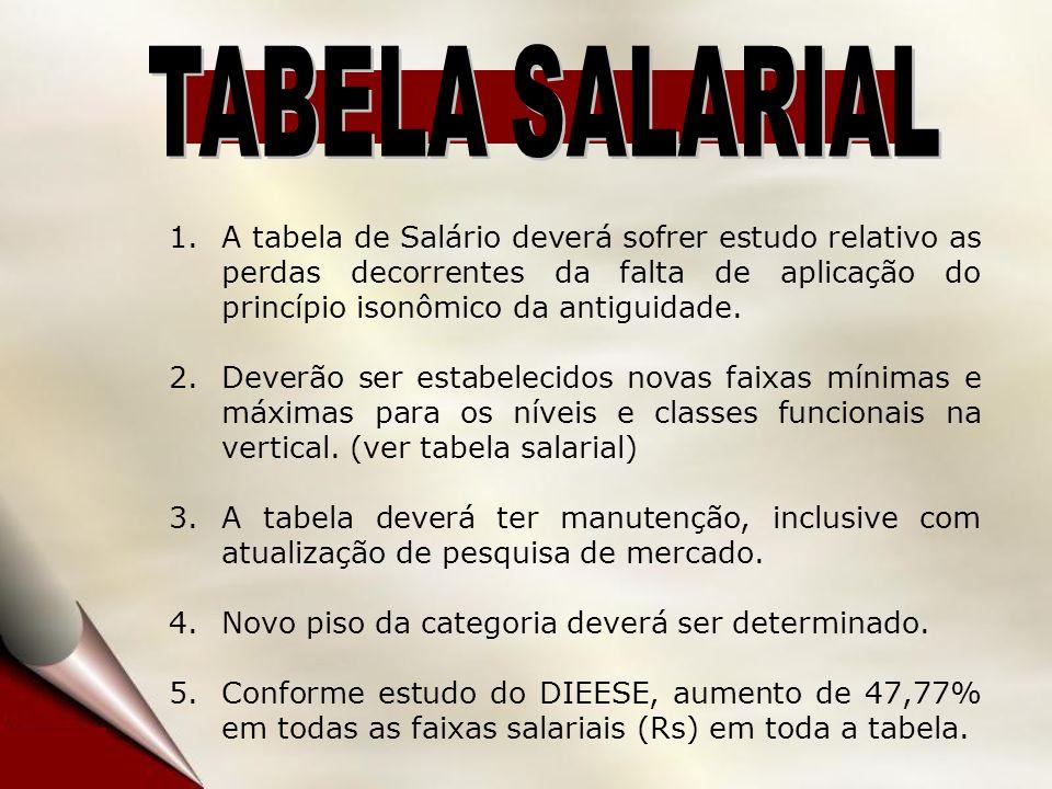 1.A tabela de Salário deverá sofrer estudo relativo as perdas decorrentes da falta de aplicação do princípio isonômico da antiguidade.
