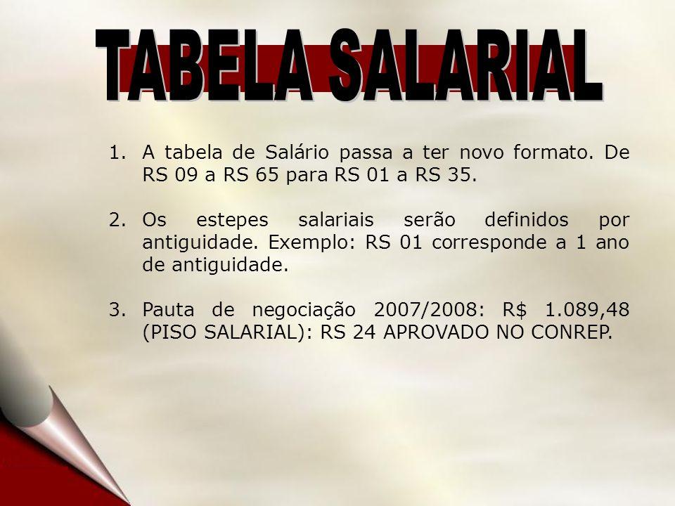 1.A tabela de Salário passa a ter novo formato. De RS 09 a RS 65 para RS 01 a RS 35. 2.Os estepes salariais serão definidos por antiguidade. Exemplo: