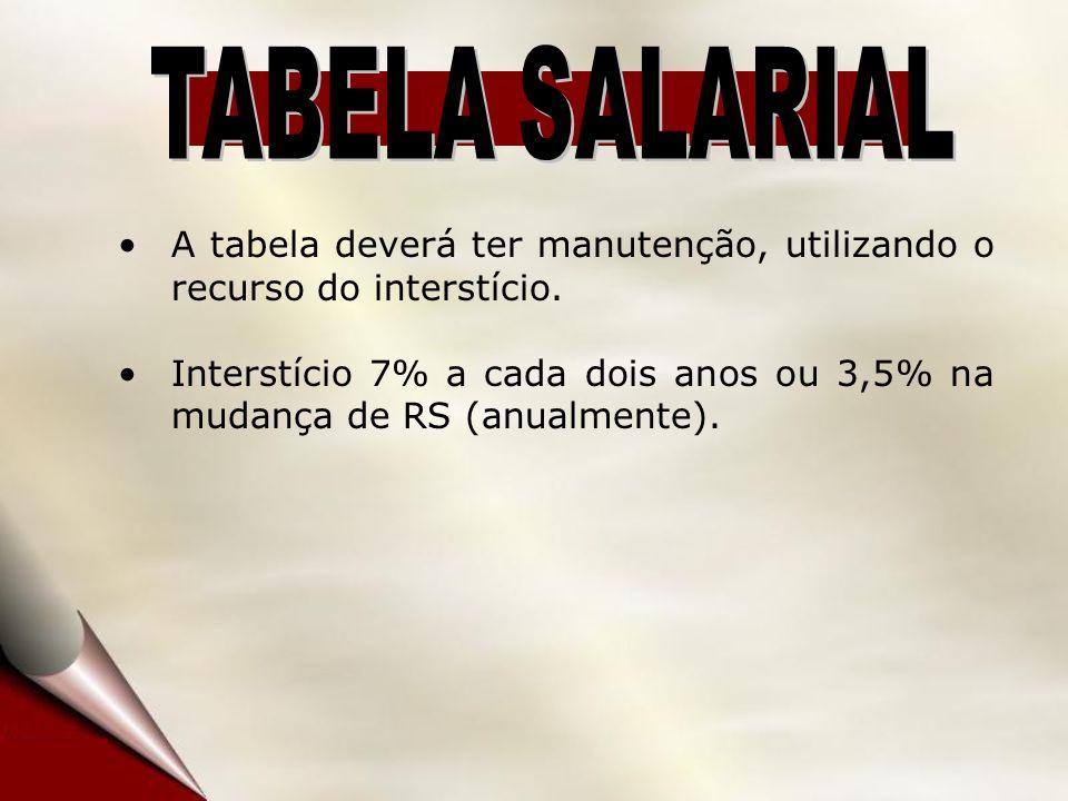 A tabela deverá ter manutenção, utilizando o recurso do interstício. Interstício 7% a cada dois anos ou 3,5% na mudança de RS (anualmente).