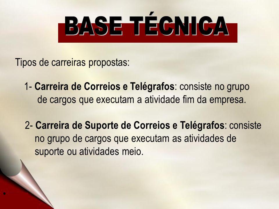 Tipos de carreiras propostas: 1- Carreira de Correios e Telégrafos : consiste no grupo de cargos que executam a atividade fim da empresa.