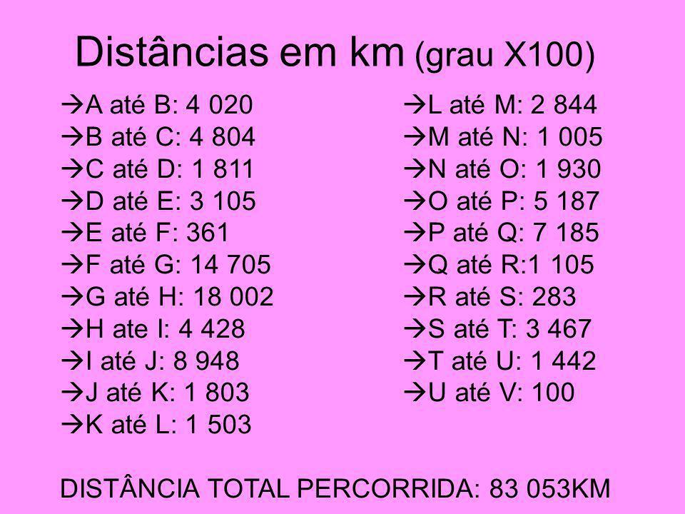 Distâncias em km (grau X100) A até B: 4 020 L até M: 2 844 B até C: 4 804 M até N: 1 005 C até D: 1 811 N até O: 1 930 D até E: 3 105 O até P: 5 187 E até F: 361 P até Q: 7 185 F até G: 14 705 Q até R:1 105 G até H: 18 002 R até S: 283 H ate I: 4 428 S até T: 3 467 I até J: 8 948 T até U: 1 442 J até K: 1 803 U até V: 100 K até L: 1 503 DISTÂNCIA TOTAL PERCORRIDA: 83 053KM