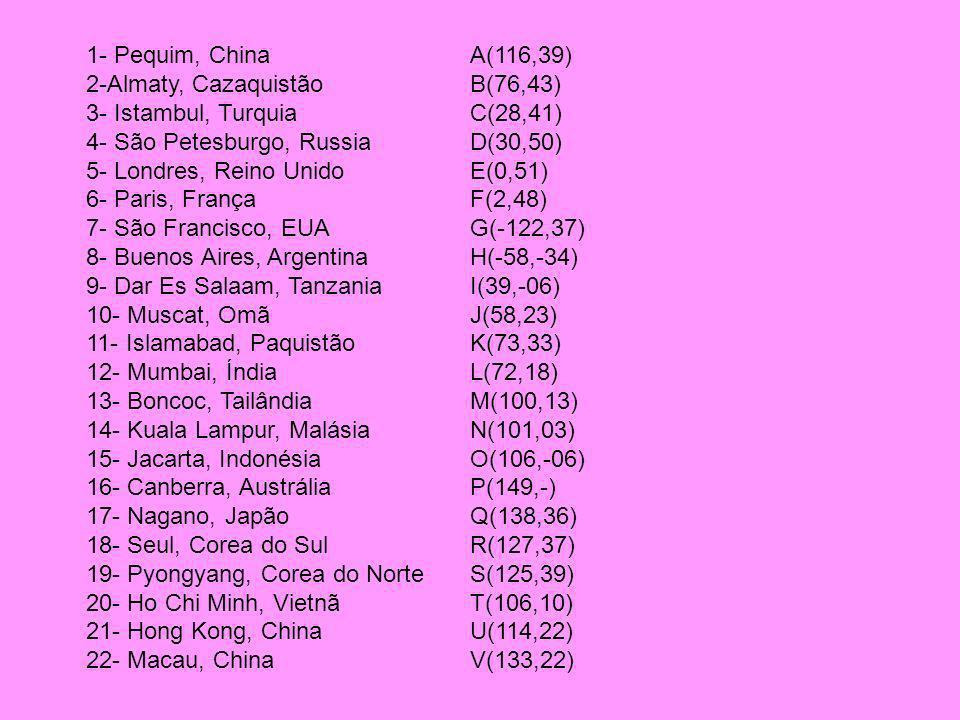 1- Pequim, ChinaA(116,39) 2-Almaty, CazaquistãoB(76,43) 3- Istambul, TurquiaC(28,41) 4- São Petesburgo, RussiaD(30,50) 5- Londres, Reino UnidoE(0,51) 6- Paris, FrançaF(2,48) 7- São Francisco, EUAG(-122,37) 8- Buenos Aires, ArgentinaH(-58,-34) 9- Dar Es Salaam, TanzaniaI(39,-06) 10- Muscat, OmãJ(58,23) 11- Islamabad, PaquistãoK(73,33) 12- Mumbai, ÍndiaL(72,18) 13- Boncoc, TailândiaM(100,13) 14- Kuala Lampur, MalásiaN(101,03) 15- Jacarta, IndonésiaO(106,-06) 16- Canberra, AustráliaP(149,-) 17- Nagano, JapãoQ(138,36) 18- Seul, Corea do SulR(127,37) 19- Pyongyang, Corea do NorteS(125,39) 20- Ho Chi Minh, VietnãT(106,10) 21- Hong Kong, ChinaU(114,22) 22- Macau, ChinaV(133,22)