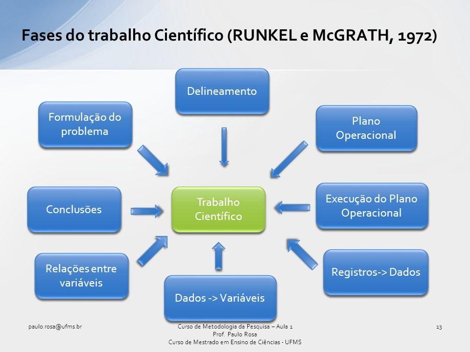 Fases do trabalho Científico (RUNKEL e McGRATH, 1972) paulo.rosa@ufms.br13Curso de Metodologia da Pesquisa – Aula 1 Prof.