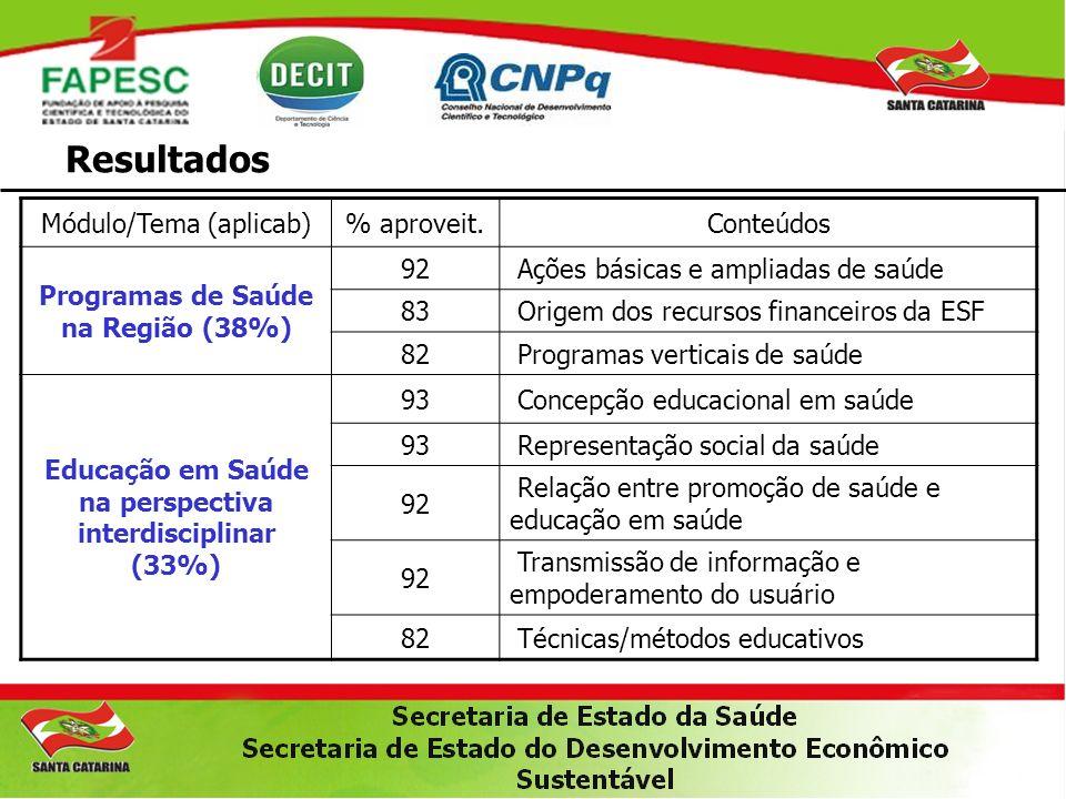 Resultados Módulo/Tema (aplicab)% aproveit.Conteúdos Programas de Saúde na Região (38%) 92 Ações básicas e ampliadas de saúde 83 Origem dos recursos f