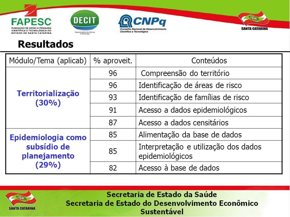 Resultados Módulo/Tema (aplicab)% aproveit.Conteúdos Territorialização (30%) 96 Compreensão do território 96Identificação de áreas de risco 93Identifi