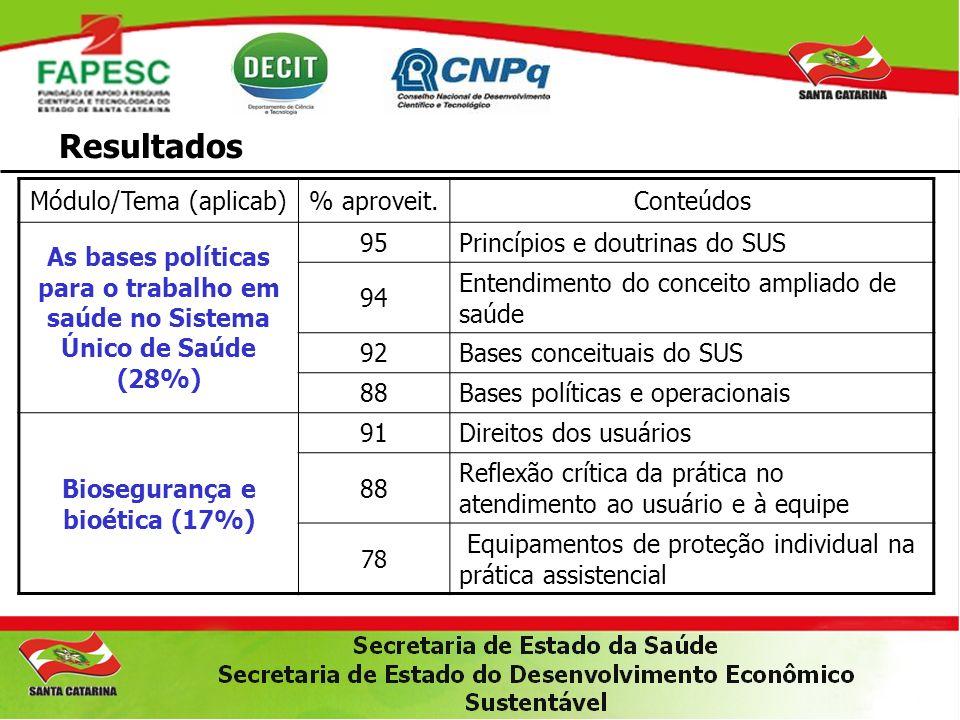 Resultados Módulo/Tema (aplicab)% aproveit.Conteúdos As bases políticas para o trabalho em saúde no Sistema Único de Saúde (28%) 95Princípios e doutri