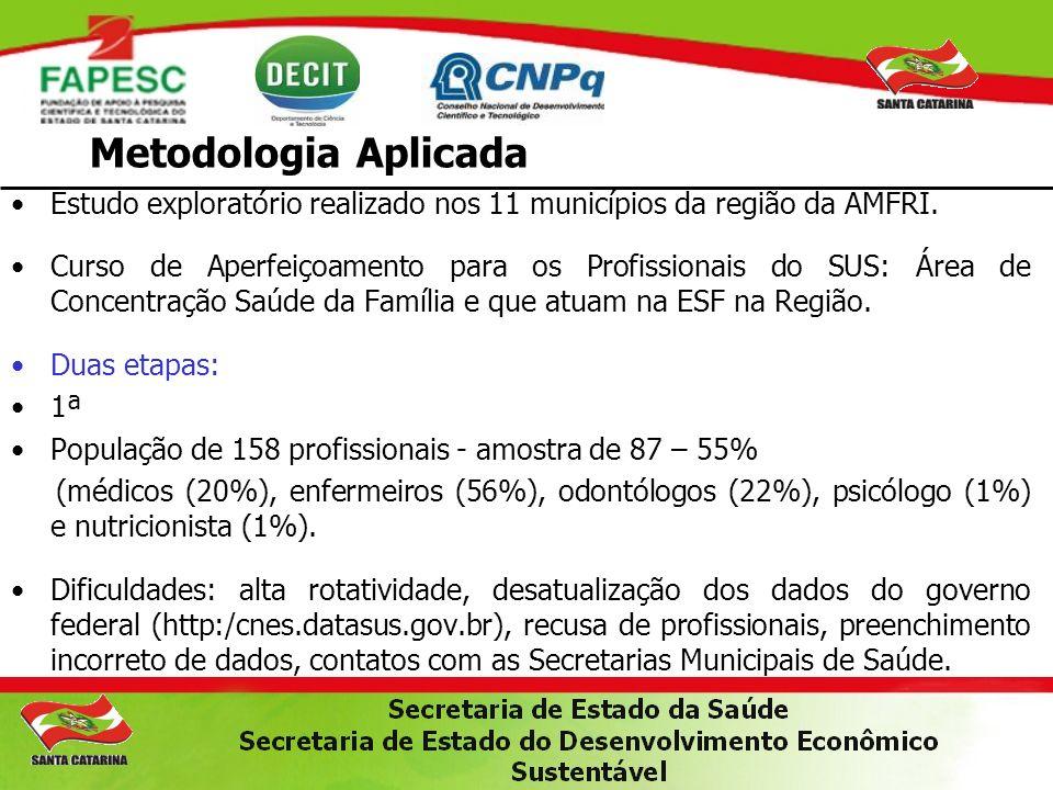 Metodologia Aplicada Estudo exploratório realizado nos 11 municípios da região da AMFRI. Curso de Aperfeiçoamento para os Profissionais do SUS: Área d