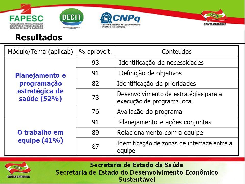 Resultados Módulo/Tema (aplicab)% aproveit.Conteúdos Planejamento e programação estratégica de saúde (52%) 93 Identificação de necessidades 91 Definiç