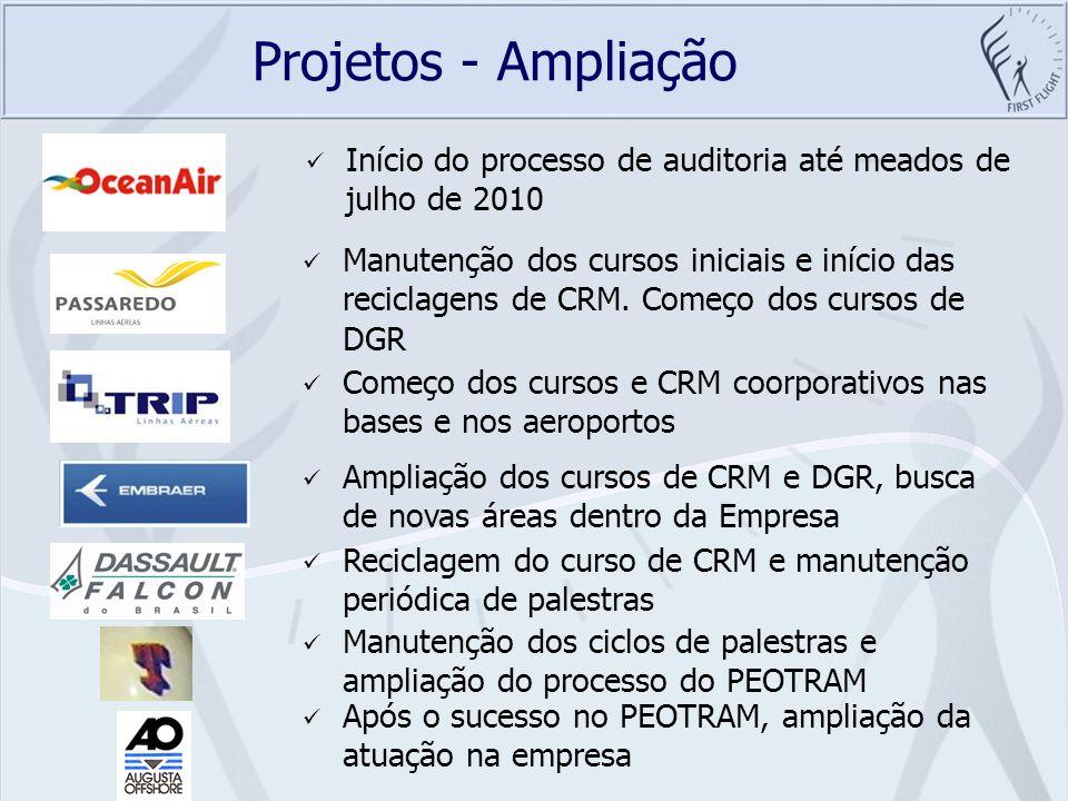 Projetos - Ampliação Início do processo de auditoria até meados de julho de 2010 Manutenção dos cursos iniciais e início das reciclagens de CRM. Começ