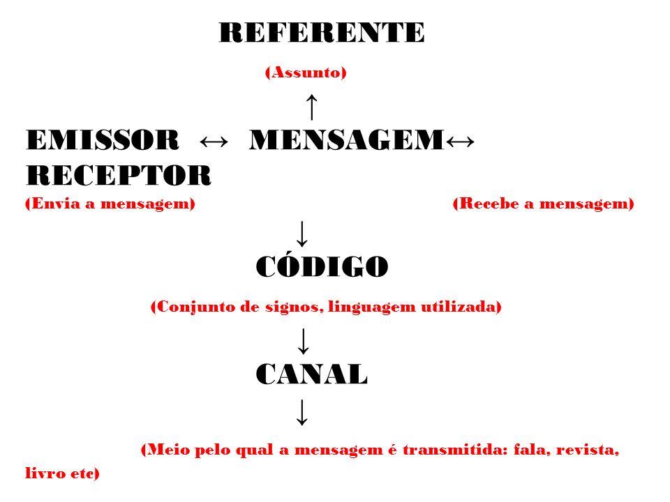 REFERENTE (Assunto) EMISSOR MENSAGEM RECEPTOR (Envia a mensagem) (Recebe a mensagem) CÓDIGO (Conjunto de signos, linguagem utilizada) CANAL (Meio pelo