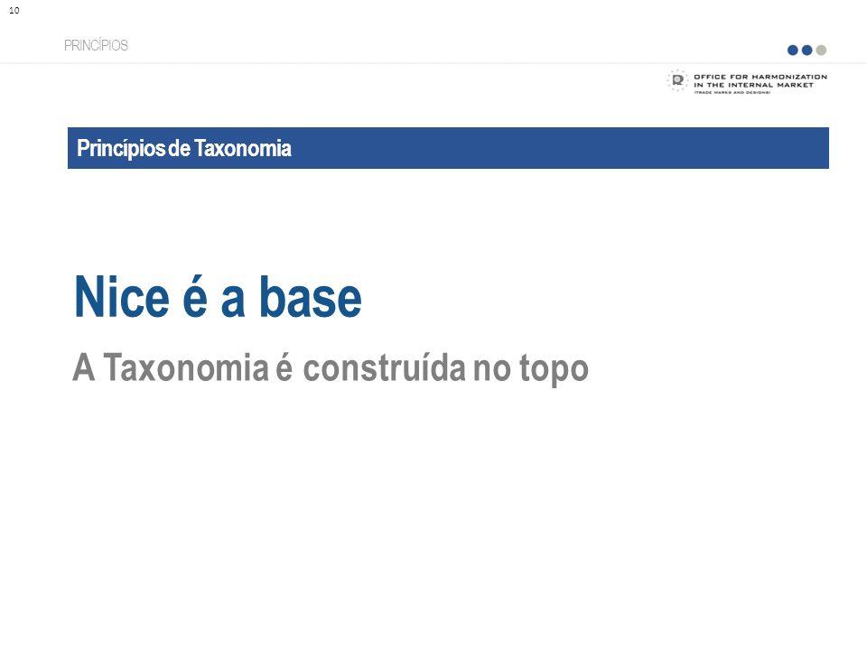 Princípios de Taxonomia Nice é a base PRINCÍPIOS 10 A Taxonomia é construída no topo