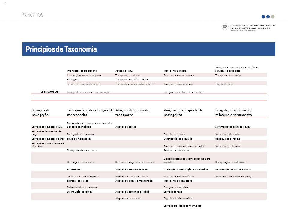 Princípios de Taxonomia PRINCIÍPIOS 14 transporte Informação sobre trânsitoAdução de águaTransporte por barco Serviços de companhias de aviação e serv