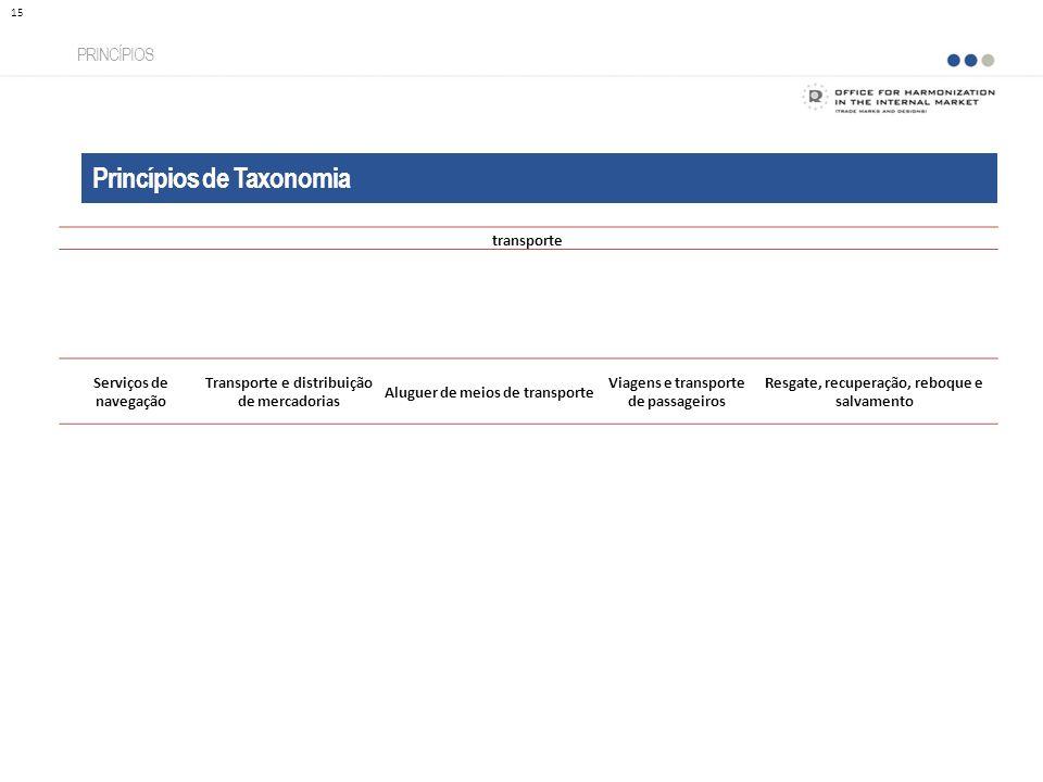 Princípios de Taxonomia PRINCÍPIOS 15 transporte Serviços de navegação Transporte e distribuição de mercadorias Aluguer de meios de transporte Viagens