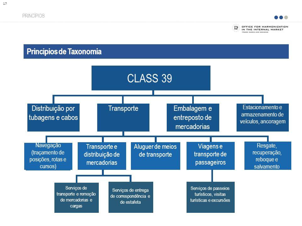 Princípios de Taxonomia PRINCÍPIOS 17 CLASS 39 Distribuição por tubagens e cabos TransporteEmbalagem e entreposto de mercadorias Estacionamento e arma