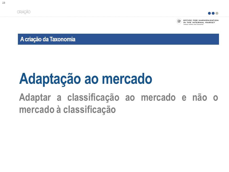 A criação da Taxonomia Adaptação ao mercado CRIAÇÃO Adaptar a classificação ao mercado e não o mercado à classificação 23