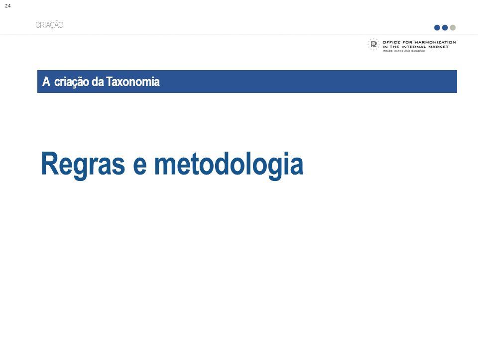 A criação da Taxonomia Regras e metodologia CRIAÇÃO 24