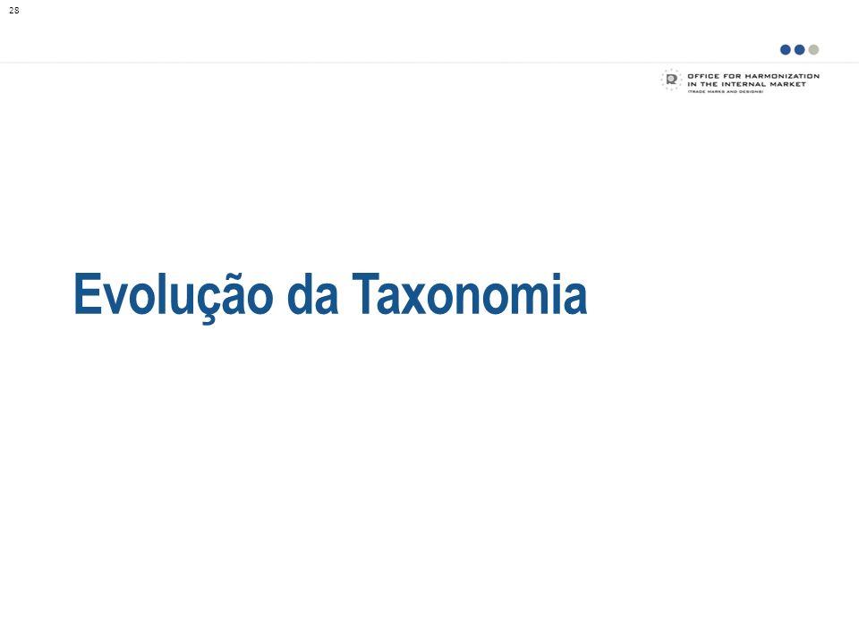 Evolução da Taxonomia 28