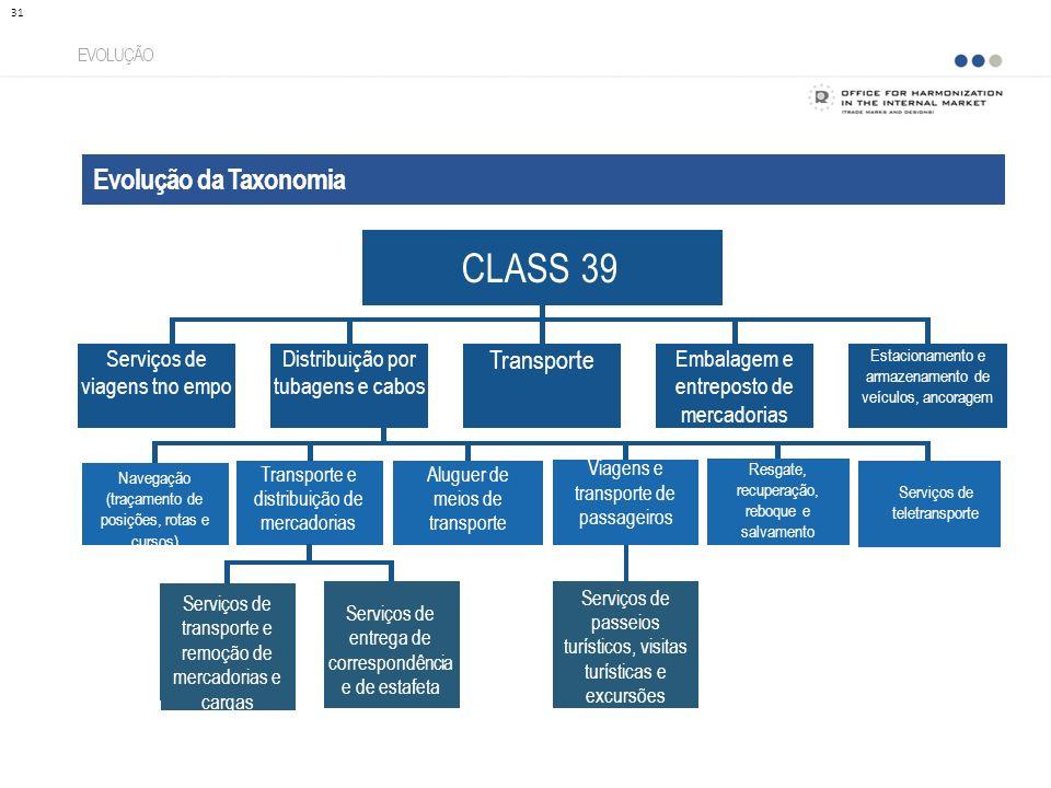 Evolução da Taxonomia EVOLUÇÃO 31 CLASS 39 Distribuição por tubagens e cabos Serviços de viagens tno empo Transporte Embalagem e entreposto de mercado