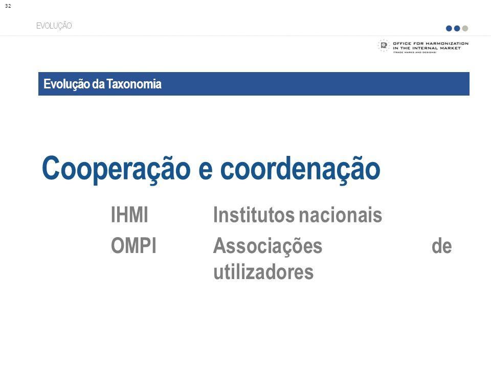 Evolução da Taxonomia Cooperação e coordenação EVOLUÇÃO IHMIInstitutos nacionais OMPIAssociações de utilizadores 32