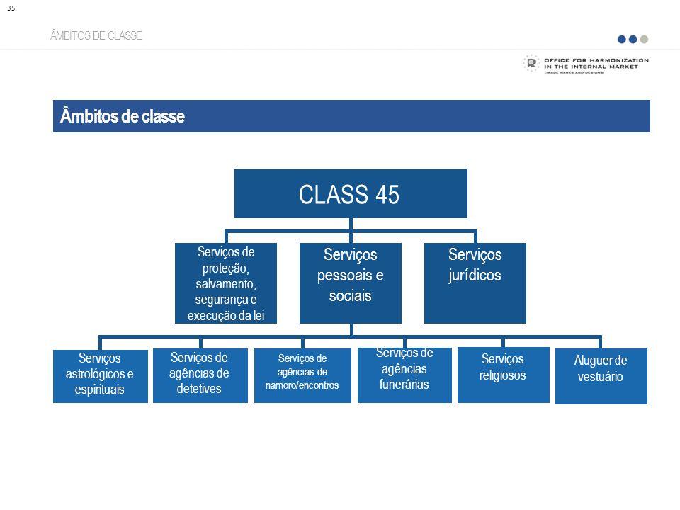 Âmbitos de classe ÂMBITOS DE CLASSE 35 CLASS 45 Serviços de proteção, salvamento, segurança e execução da lei Serviços pessoais e sociais Serviços jur