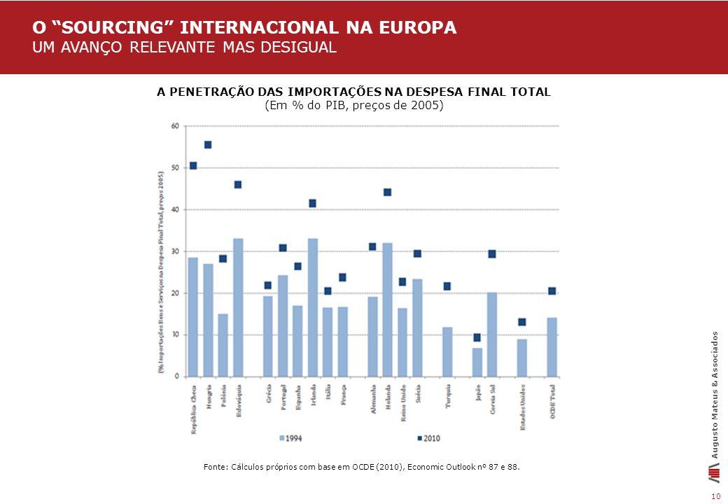 10 Augusto Mateus & Associados O SOURCING INTERNACIONAL NA EUROPA UM AVANÇO RELEVANTE MAS DESIGUAL Fonte: Cálculos próprios com base em OCDE (2010), E