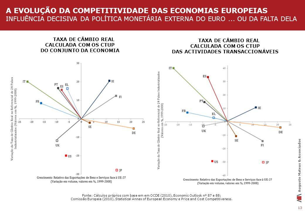 13 Augusto Mateus & Associados A EVOLUÇÃO DA COMPETITIVIDADE DAS ECONOMIAS EUROPEIAS INFLUÊNCIA DECISIVA DA POLÍTICA MONETÁRIA EXTERNA DO EURO... OU D
