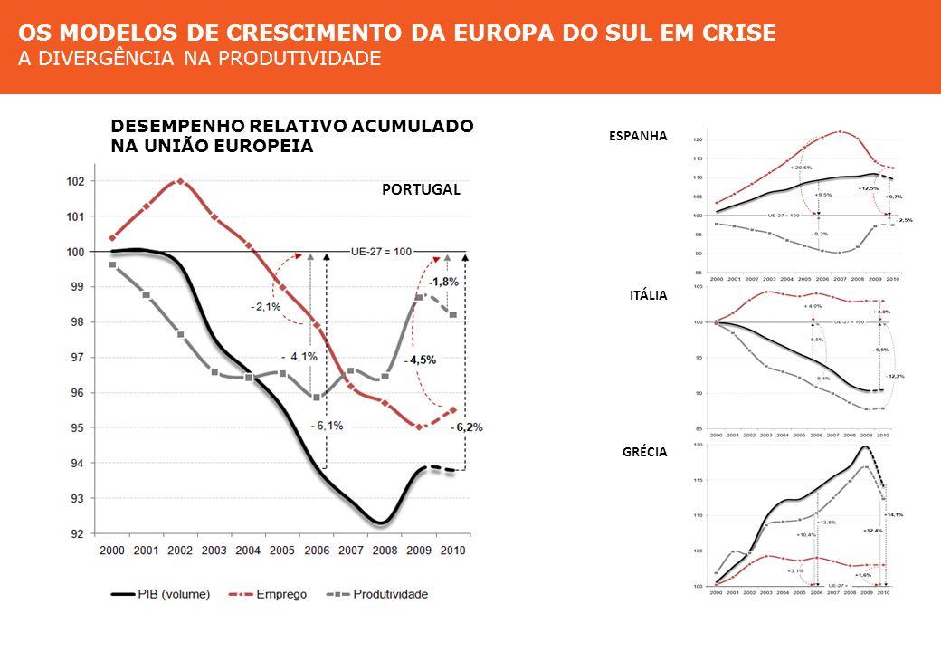 Modelos de crescimento na Europa do Sul A divergência na produtividade DESEMPENHO RELATIVO ACUMULADO NA UNIÃO EUROPEIA ESPANHA PORTUGAL ITÁLIA GRÉCIA