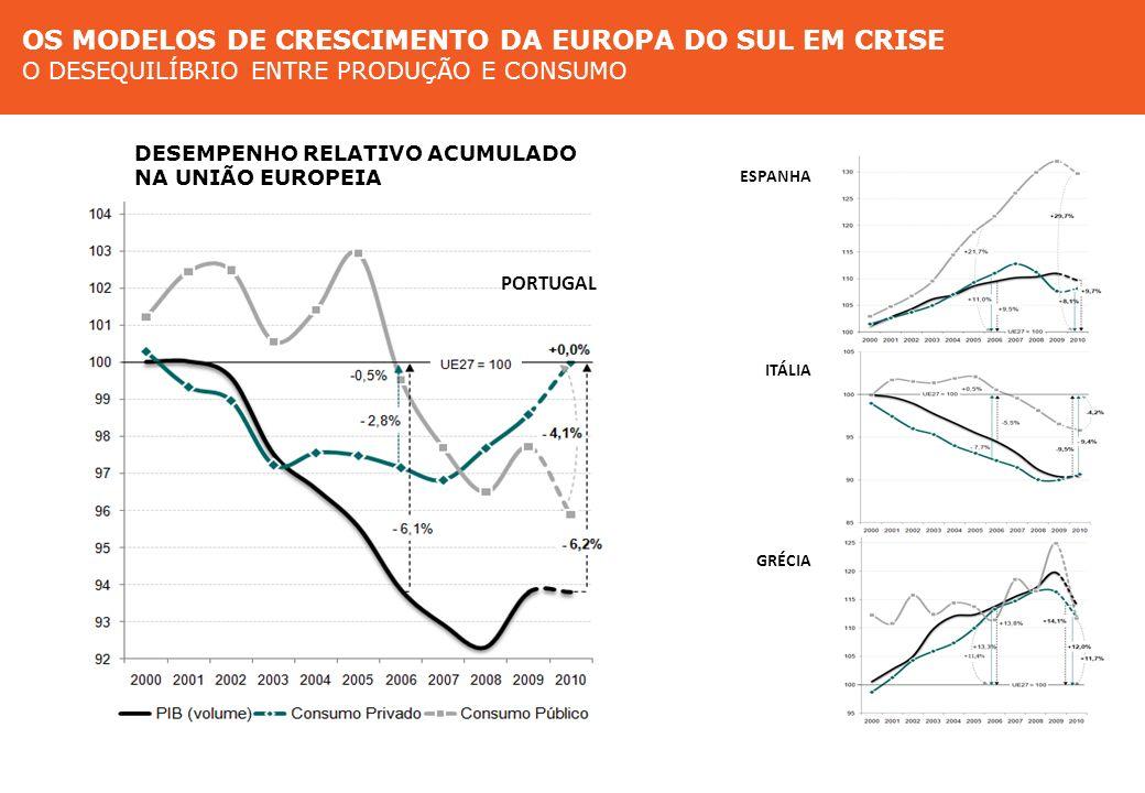 Modelos de crescimento na Europa do Sul O desequilíbrio entre produção e consumo ESPANHA PORTUGAL ITÁLIA GRÉCIA Modelos de crescimento na Europa do Su