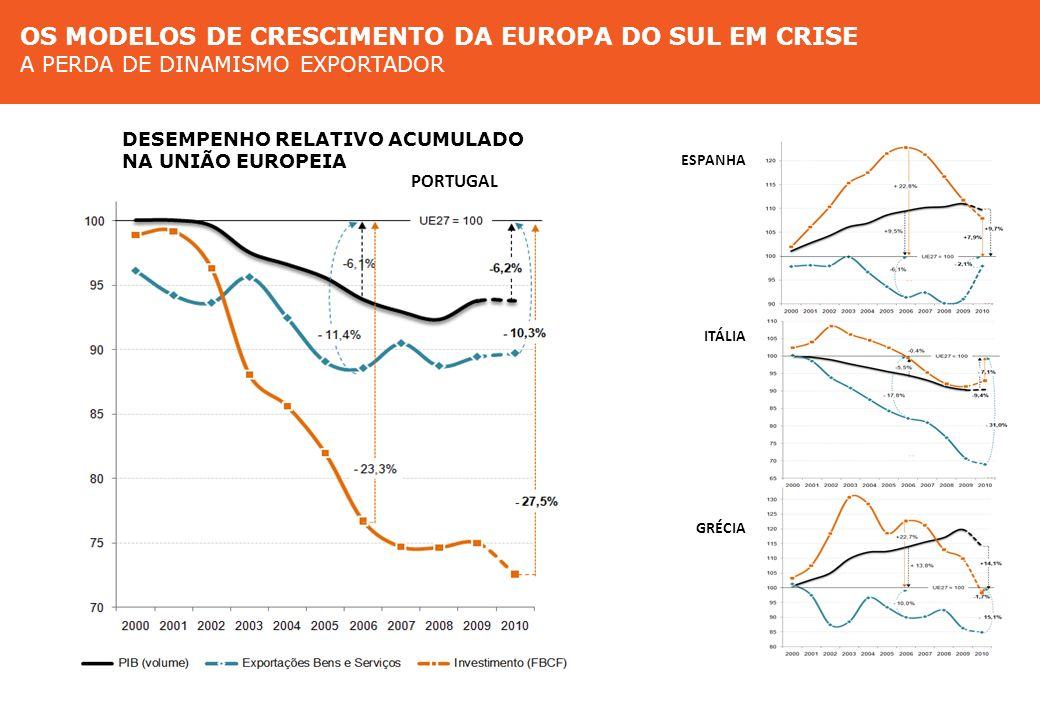 Modelos de crescimento na Europa do Sul A perda de dinamismo exportador ESPANHA PORTUGAL ITÁLIA GRÉCIA Modelos de crescimento na Europa do Sul O deseq