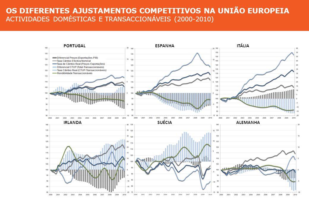 Diferentes ajustamentos competitivos nas actividades domésticas e transaccionáveis (2000-2010) PORTUGAL ESPANHA ITÁLIA IRLANDA SUÉCIA ALEMANHA Modelos