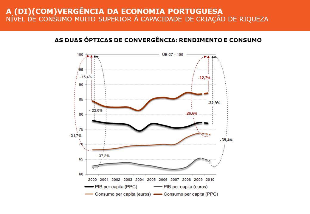 Convergência da economia portuguesa Nível de consumo superior à capacidade de criação de riqueza AS DUAS ÓPTICAS DE CONVERGÊNCIA: RENDIMENTO E CONSUMO