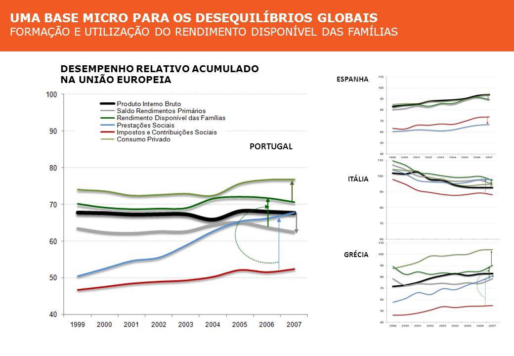 Base micro para os desequilíbrios globais Formação e utilização do rendimento das famílias na Europa do Sul ESPANHA PORTUGAL ITÁLIA GRÉCIA Diferentes