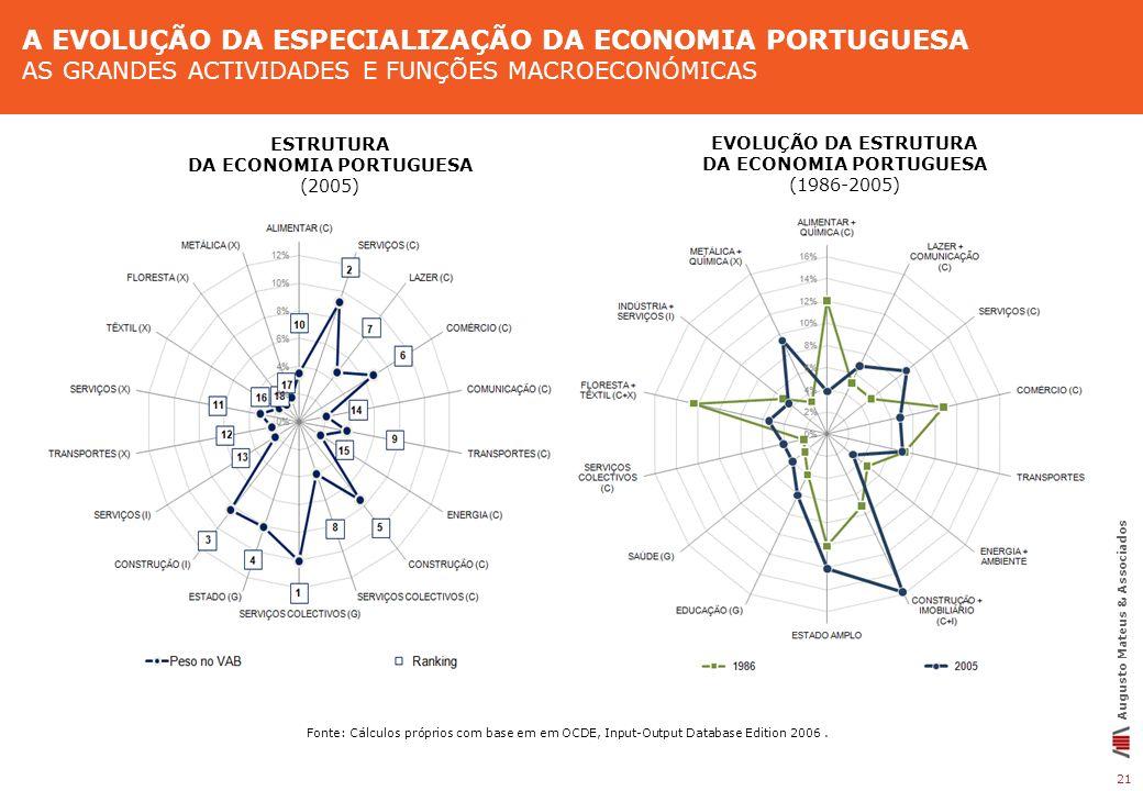21 Augusto Mateus & Associados Fonte: Cálculos próprios com base em em OCDE, Input-Output Database Edition 2006. EVOLUÇÃO DA ESTRUTURA DA ECONOMIA POR
