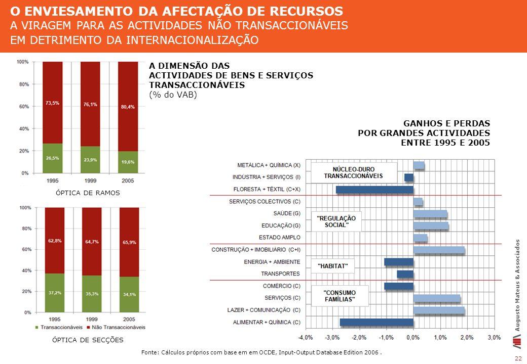 22 Augusto Mateus & Associados GANHOS E PERDAS POR GRANDES ACTIVIDADES ENTRE 1995 E 2005 A DIMENSÃO DAS ACTIVIDADES DE BENS E SERVIÇOS TRANSACCIONÁVEI