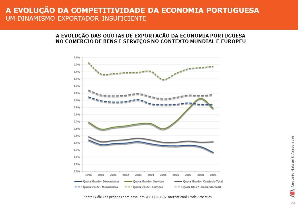 23 Augusto Mateus & Associados Fonte: Cálculos próprios com base em WTO (2010), International Trade Statistics. A EVOLUÇÃO DAS QUOTAS DE EXPORTAÇÃO DA