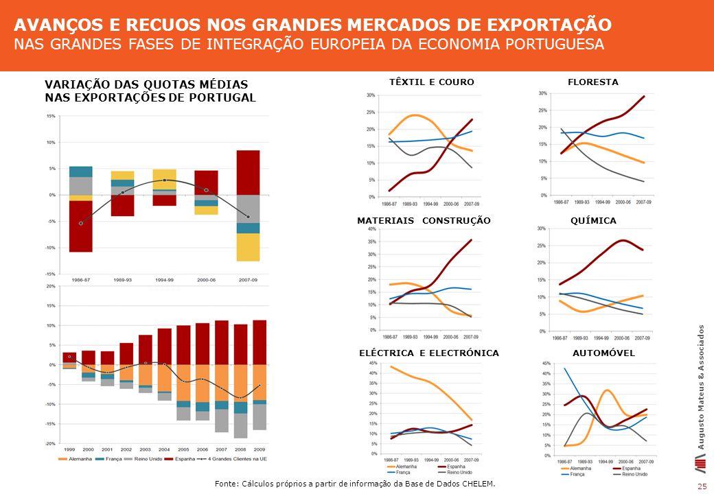 25 Augusto Mateus & Associados Fonte: Cálculos próprios a partir de informação da Base de Dados CHELEM. AVANÇOS E RECUOS NOS GRANDES MERCADOS DE EXPOR